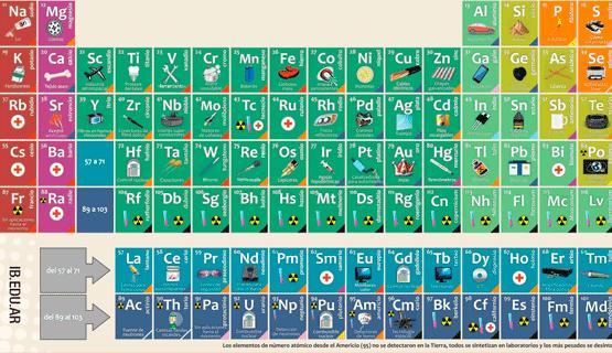 Imaginario al aire libre: ¡Hay tabla! Aniversario N° 150 de la Tabla Periódica de Elementos Químicos