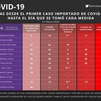 COVID-19 | ¿Qué tan rápido actuó Argentina?