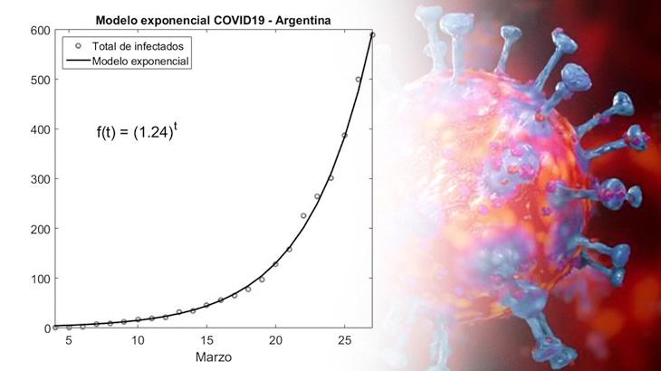 Matemática y coronavirus | Entrevista a Roberto Ben en Página/12, Agencia Paco Urondo y otros medios