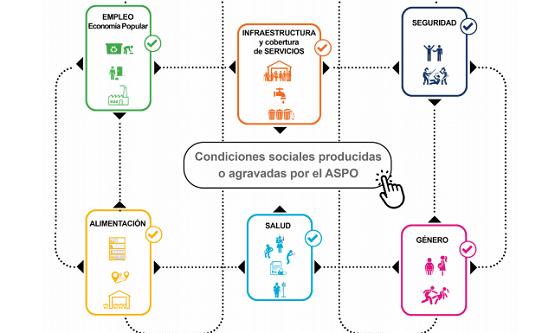 Pandemia en el Conurbano: condiciones que impiden pasar a la fase 4